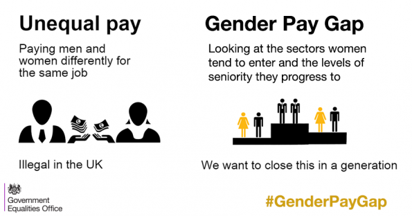 Gender pay gap, Women and Equalities Select Committee report, Maria Miller,