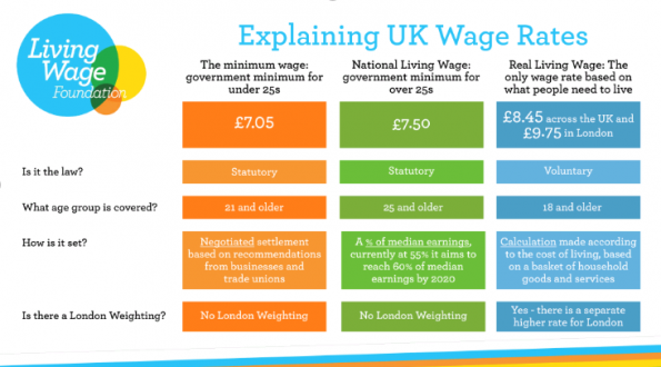 reali Living Wage, employers benefit, Living Wage Foundation, Cardiff Business School, research