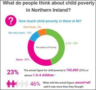 child poverty, Northern Ireland, NICCY, NISRA, letter