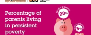 Single parents: progress but still poverty