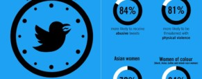 Online abuse of women figures shocking
