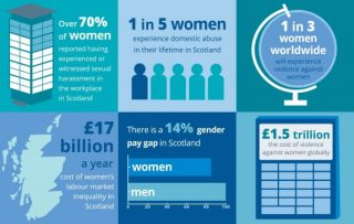 Scottish Local Councils, pilot, Equally Safe at Work, violence against women, in the workplace, help employers, COSLA, Scottish Government